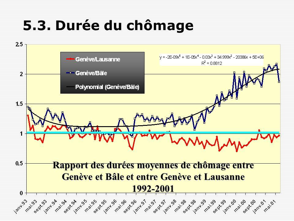 Y. FlückigerLe chômage en Suisse59 5.2. Taux de sortie du chômage Le problème provient principalement des sorties du chômage qui sont plus faibles à G