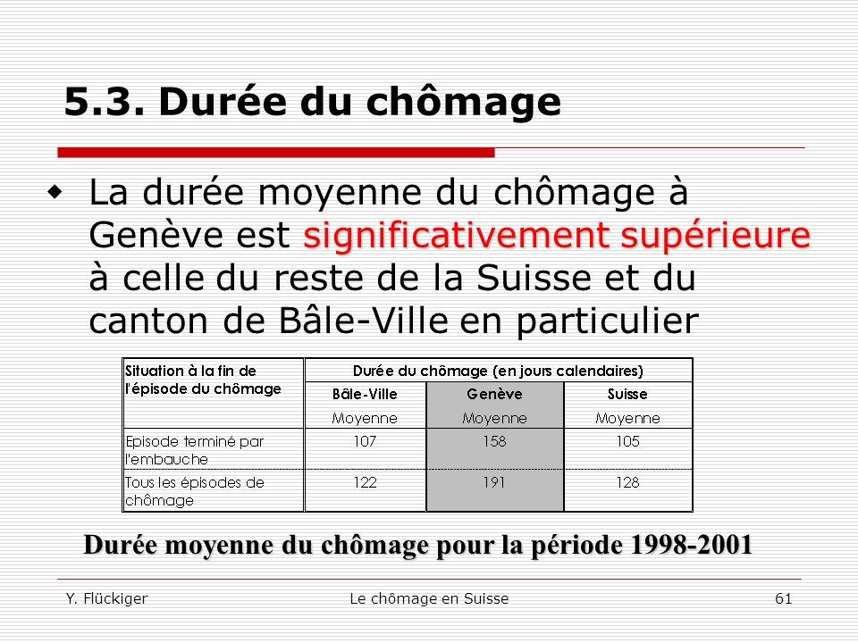5.3. Durée du chômage Rapport des durées moyennes de chômage entre Genève et Bâle et entre Genève et Lausanne 1992-2001