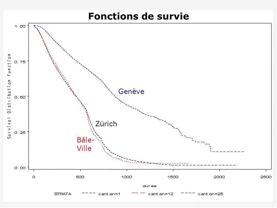 Y. FlückigerLe chômage en Suisse61 5.3. Durée du chômage significativement supérieure La durée moyenne du chômage à Genève est significativement supér