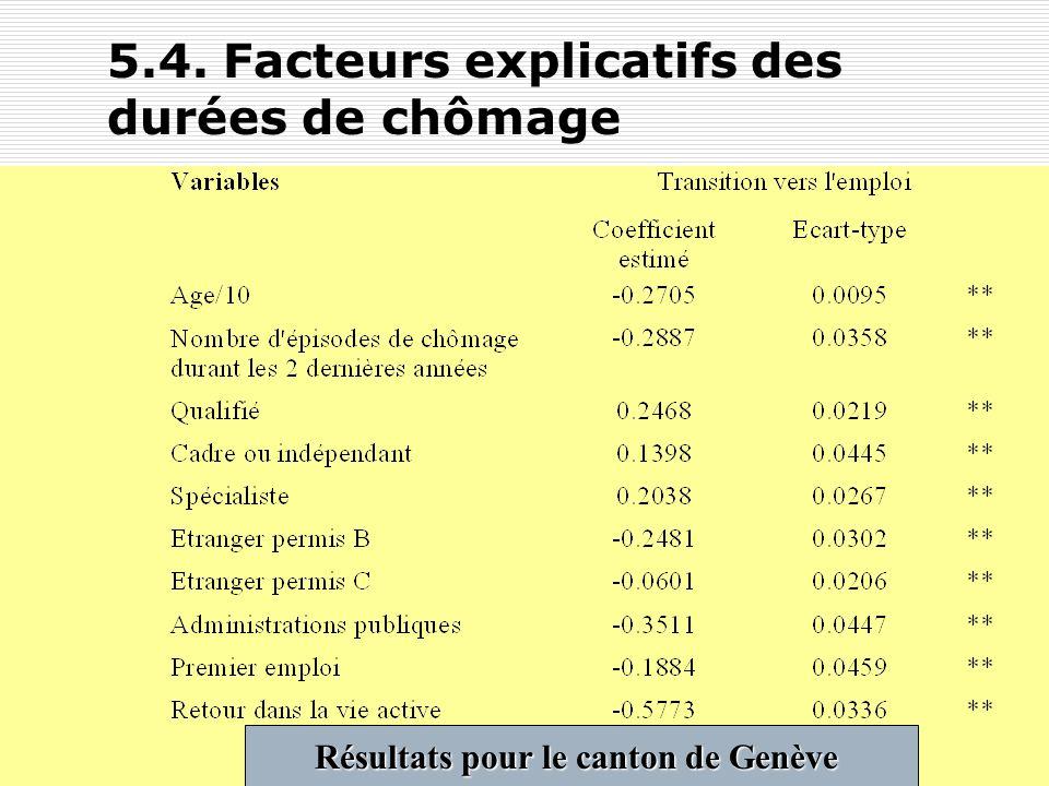 Y. FlückigerLe chômage en Suisse63 5.4. Facteurs explicatifs des durées de chômage Données PLASTA pour la période juin 1998-mars 2001