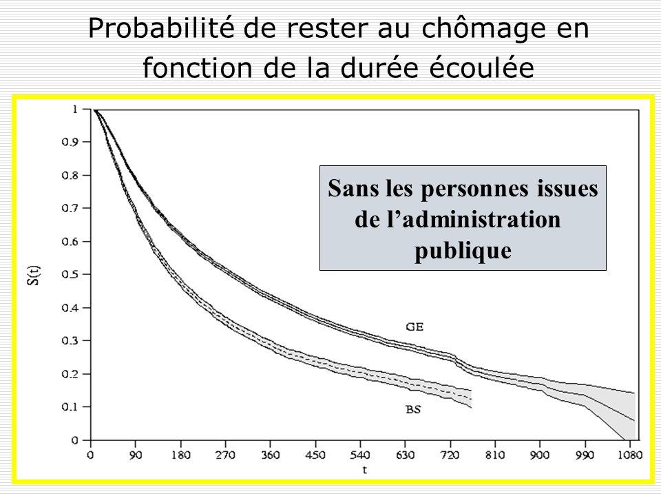 Y. FlückigerLe chômage en Suisse72 5.4. Facteurs explicatifs des durées de chômage contribuent à prolonger ils nexpliquent pas à eux seuls toute la di