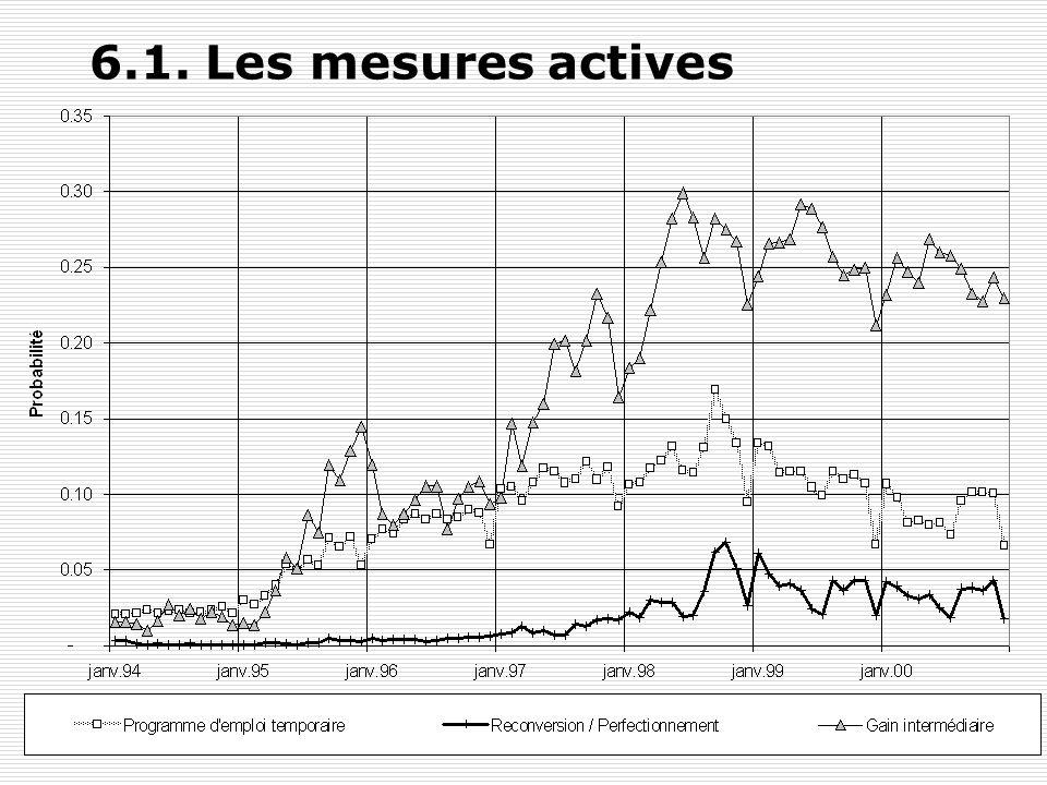 Y. FlückigerLe chômage en Suisse76 6.1. Les mesures actives Différents types de mesures: cours, stages de formation, entreprises dentraînement Emplois