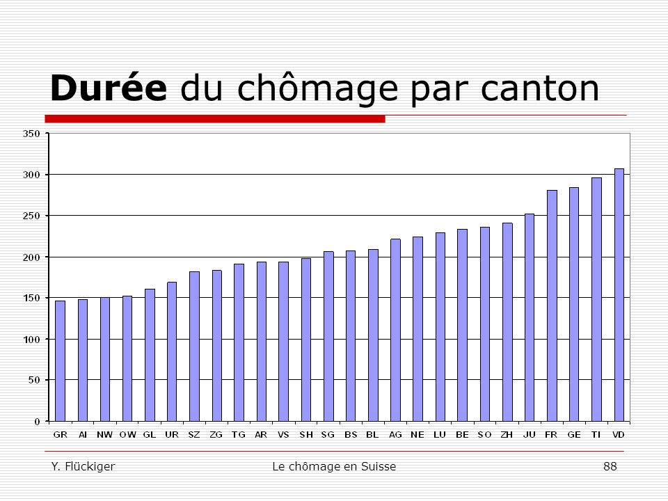Y. FlückigerLe chômage en Suisse87 Pourquoi évaluer les politiques publiques La réussite d'un ORP dans la lutte contre le chômage est mesurée par la c