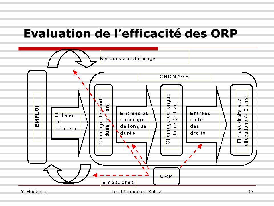 Y. FlückigerLe chômage en Suisse95 Evaluation de lefficacité des ORP L'Accord ORP/LMMT/Autorité cantonale 2000 mesure le succès des ORP dans la lutte