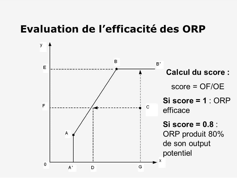 Y. FlückigerLe chômage en Suisse96 Evaluation de lefficacité des ORP