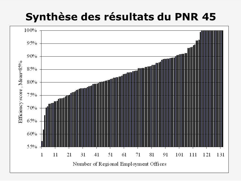 Calcul du score : score = OF/OE Si score = 1 : ORP efficace Si score = 0.8 : ORP produit 80% de son output potentiel
