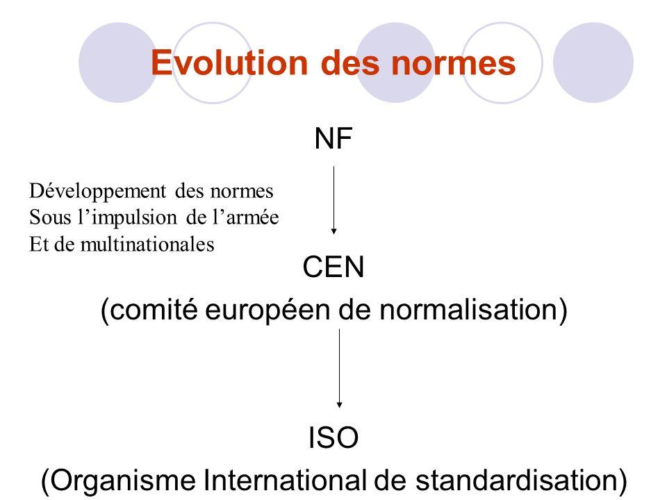 Evolution des normes NF CEN (comité européen de normalisation) ISO (Organisme International de standardisation) Développement des normes Sous limpulsion de larmée Et de multinationales