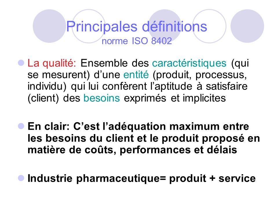 Principales définitions norme ISO 8402 La qualité: Ensemble des caractéristiques (qui se mesurent) dune entité (produit, processus, individu) qui lui confèrent laptitude à satisfaire (client) des besoins exprimés et implicites En clair: Cest ladéquation maximum entre les besoins du client et le produit proposé en matière de coûts, performances et délais Industrie pharmaceutique= produit + service