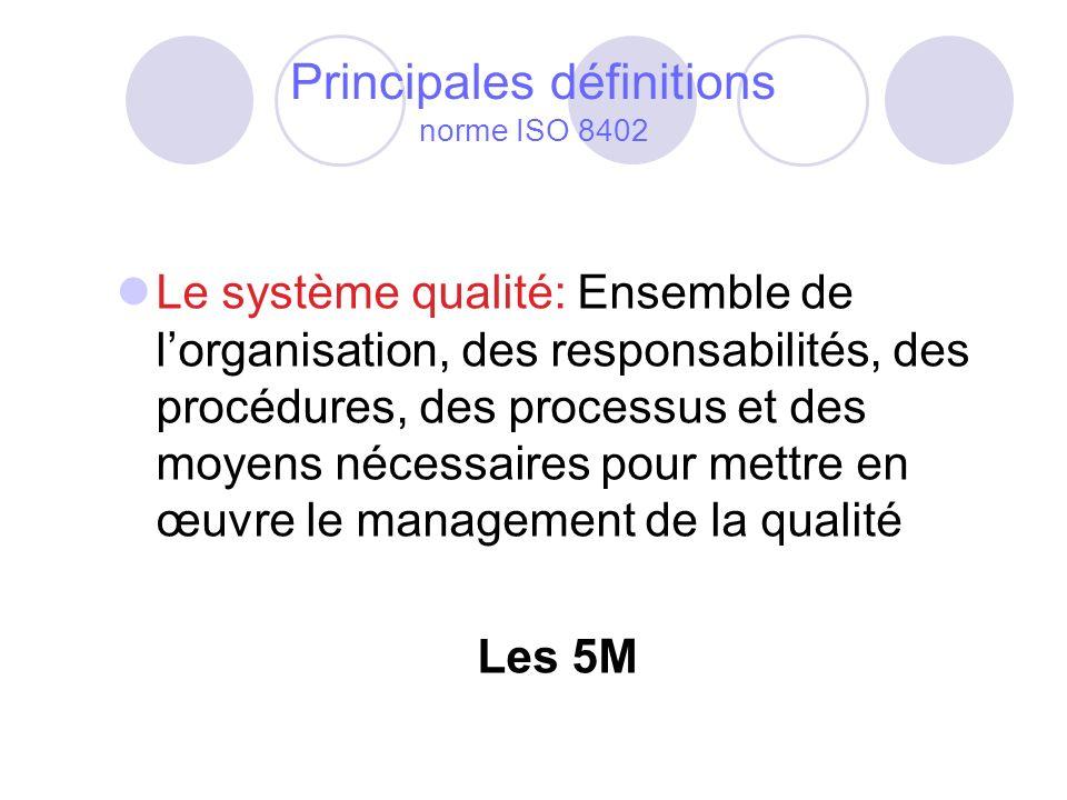 Principales définitions norme ISO 8402 Le système qualité: Ensemble de lorganisation, des responsabilités, des procédures, des processus et des moyens nécessaires pour mettre en œuvre le management de la qualité Les 5M