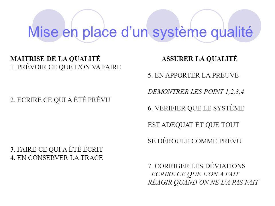 Mise en place dun système qualité MAITRISE DE LA QUALITÉ ASSURER LA QUALITÉ 1.