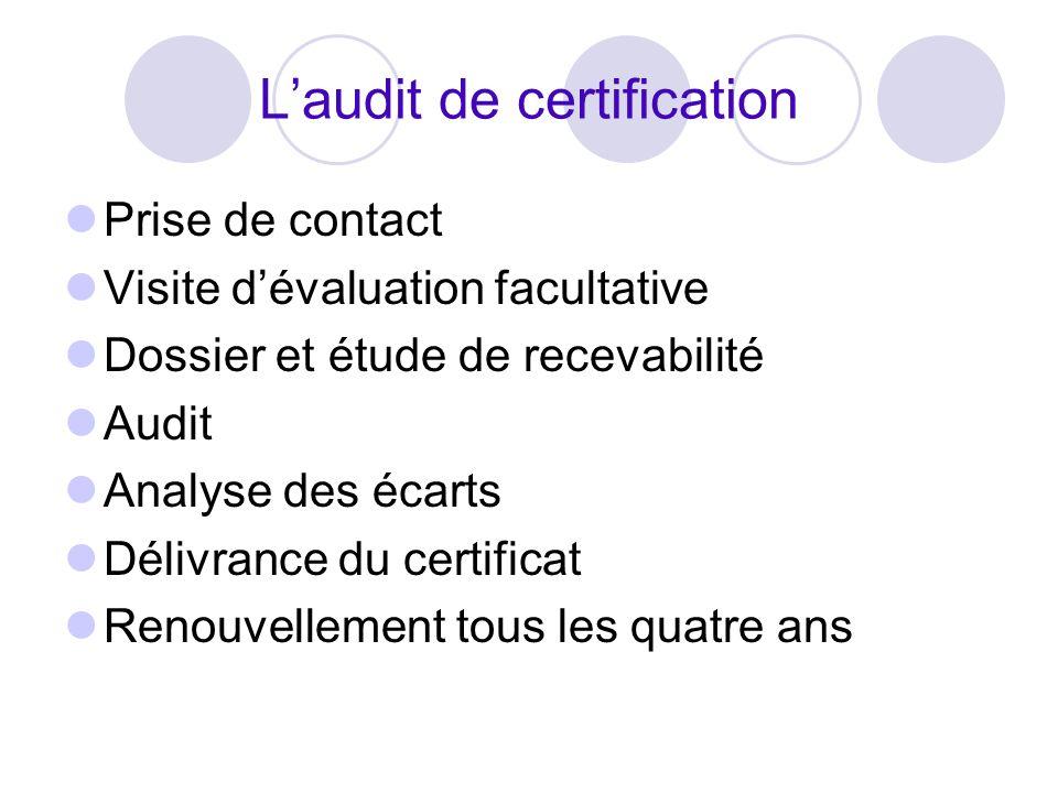 Laudit de certification Prise de contact Visite dévaluation facultative Dossier et étude de recevabilité Audit Analyse des écarts Délivrance du certificat Renouvellement tous les quatre ans