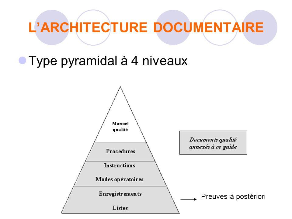 LARCHITECTURE DOCUMENTAIRE Type pyramidal à 4 niveaux Preuves à postériori