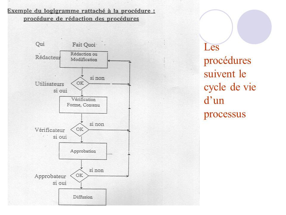 Les procédures suivent le cycle de vie dun processus