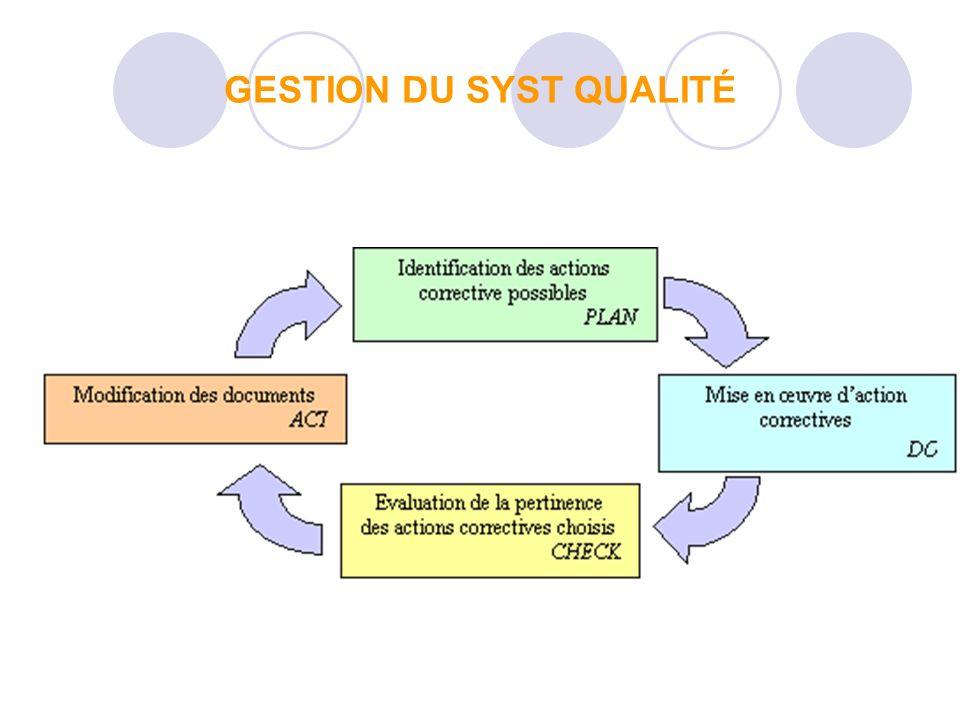 GESTION DU SYST QUALITÉ