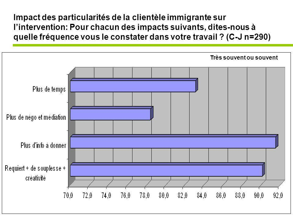 Impact des particularités de la clientèle immigrante sur lintervention: Pour chacun des impacts suivants, dites-nous à quelle fréquence vous le constater dans votre travail .