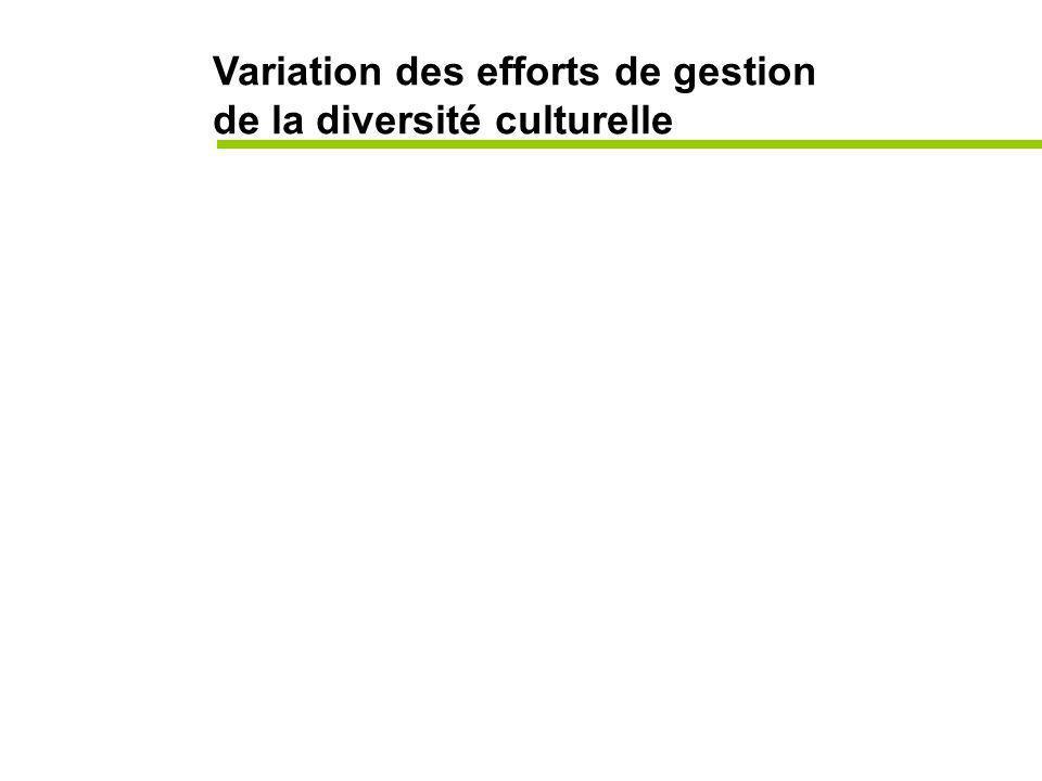 Variation des efforts de gestion de la diversité culturelle