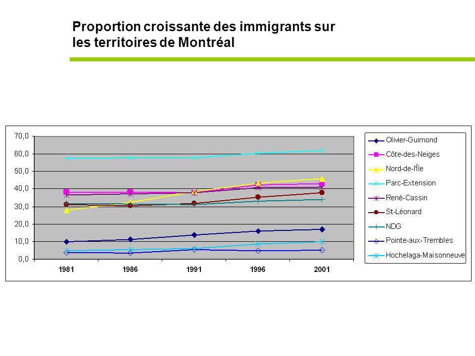 Proportion croissante des immigrants sur les territoires de Montréal
