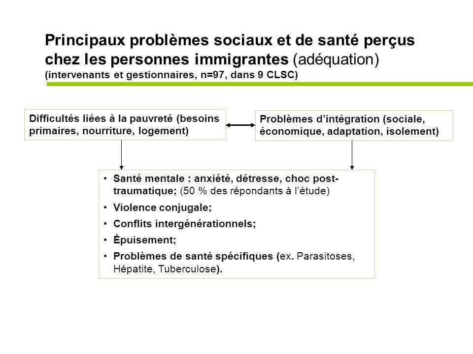 Principaux problèmes sociaux et de santé perçus chez les personnes immigrantes (adéquation) (intervenants et gestionnaires, n=97, dans 9 CLSC) Difficultés liées à la pauvreté (besoins primaires, nourriture, logement) Problèmes dintégration (sociale, économique, adaptation, isolement) Santé mentale : anxiété, détresse, choc post- traumatique; (50 % des répondants à létude) Violence conjugale; Conflits intergénérationnels; Épuisement; Problèmes de santé spécifiques (ex.