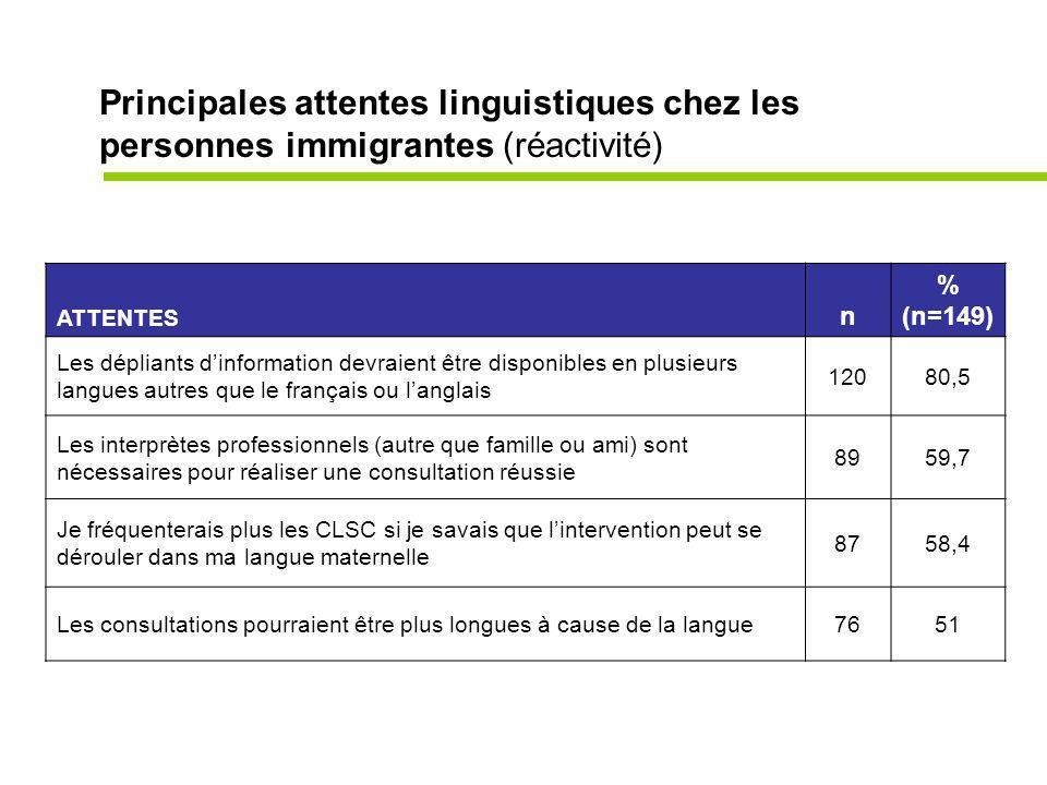 Principales attentes linguistiques chez les personnes immigrantes (réactivité) ATTENTES n % (n=149) Les dépliants dinformation devraient être disponibles en plusieurs langues autres que le français ou langlais 12080,5 Les interprètes professionnels (autre que famille ou ami) sont nécessaires pour réaliser une consultation réussie 8959,7 Je fréquenterais plus les CLSC si je savais que lintervention peut se dérouler dans ma langue maternelle 8758,4 Les consultations pourraient être plus longues à cause de la langue7651