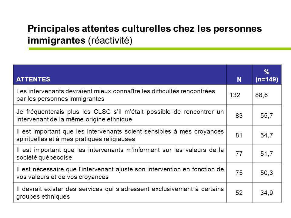 Principales attentes culturelles chez les personnes immigrantes (réactivité) ATTENTESN % (n=149) Les intervenants devraient mieux connaître les difficultés rencontrées par les personnes immigrantes 13288,6 Je fréquenterais plus les CLSC sil métait possible de rencontrer un intervenant de la même origine ethnique 8355,7 Il est important que les intervenants soient sensibles à mes croyances spirituelles et à mes pratiques religieuses 8154,7 Il est important que les intervenants minforment sur les valeurs de la société québécoise 7751,7 Il est nécessaire que lintervenant ajuste son intervention en fonction de vos valeurs et de vos croyances 7550,3 Il devrait exister des services qui sadressent exclusivement à certains groupes ethniques 5234,9