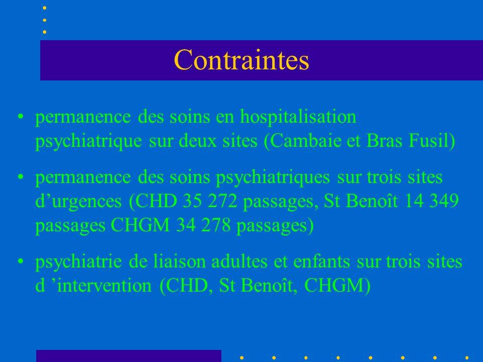 Contraintes permanence des soins en hospitalisation psychiatrique sur deux sites (Cambaie et Bras Fusil) permanence des soins psychiatriques sur trois