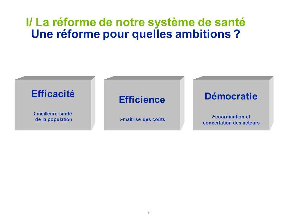 6 I/ La réforme de notre système de santé Une réforme pour quelles ambitions ? Efficacité meilleure santé de la population Efficience maîtrise des coû