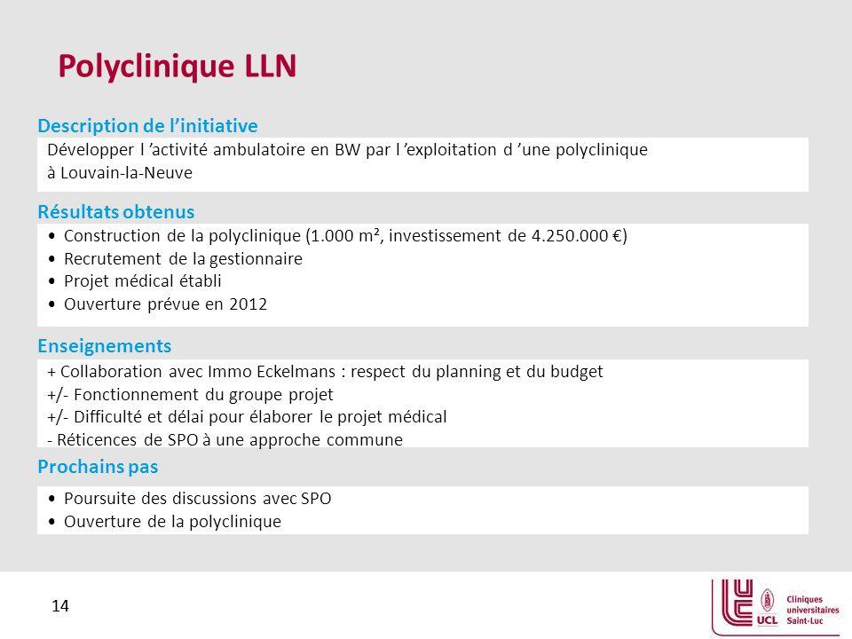 14 Polyclinique LLN Développer l activité ambulatoire en BW par l exploitation d une polyclinique à Louvain-la-Neuve Description de linitiative Construction de la polyclinique (1.000 m², investissement de 4.250.000 ) Recrutement de la gestionnaire Projet médical établi Ouverture prévue en 2012 Résultats obtenus + Collaboration avec Immo Eckelmans : respect du planning et du budget +/- Fonctionnement du groupe projet +/- Difficulté et délai pour élaborer le projet médical - Réticences de SPO à une approche commune Enseignements Poursuite des discussions avec SPO Ouverture de la polyclinique Prochains pas