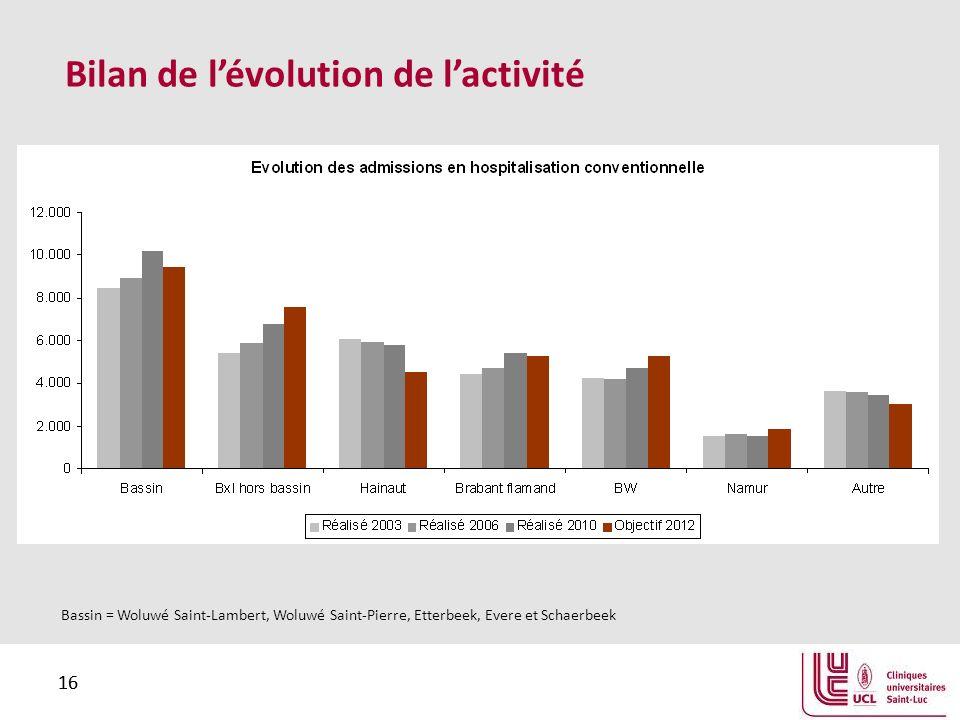 16 Bilan de lévolution de lactivité Bassin = Woluwé Saint-Lambert, Woluwé Saint-Pierre, Etterbeek, Evere et Schaerbeek