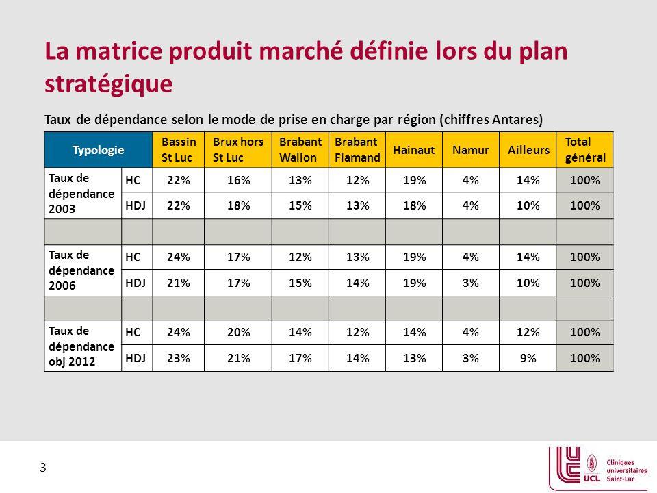 3 La matrice produit marché définie lors du plan stratégique Typologie Bassin St Luc Brux hors St Luc Brabant Wallon Brabant Flamand HainautNamurAilleurs Total général Taux de dépendance 2003 HC22%16%13%12%19%4%14%100% HDJ22%18%15%13%18%4%10%100% Taux de dépendance 2006 HC24%17%12%13%19%4%14%100% HDJ21%17%15%14%19%3%10%100% Taux de dépendance obj 2012 HC24%20%14%12%14%4%12%100% HDJ23%21%17%14%13%3%9%100% Taux de dépendance selon le mode de prise en charge par région (chiffres Antares)