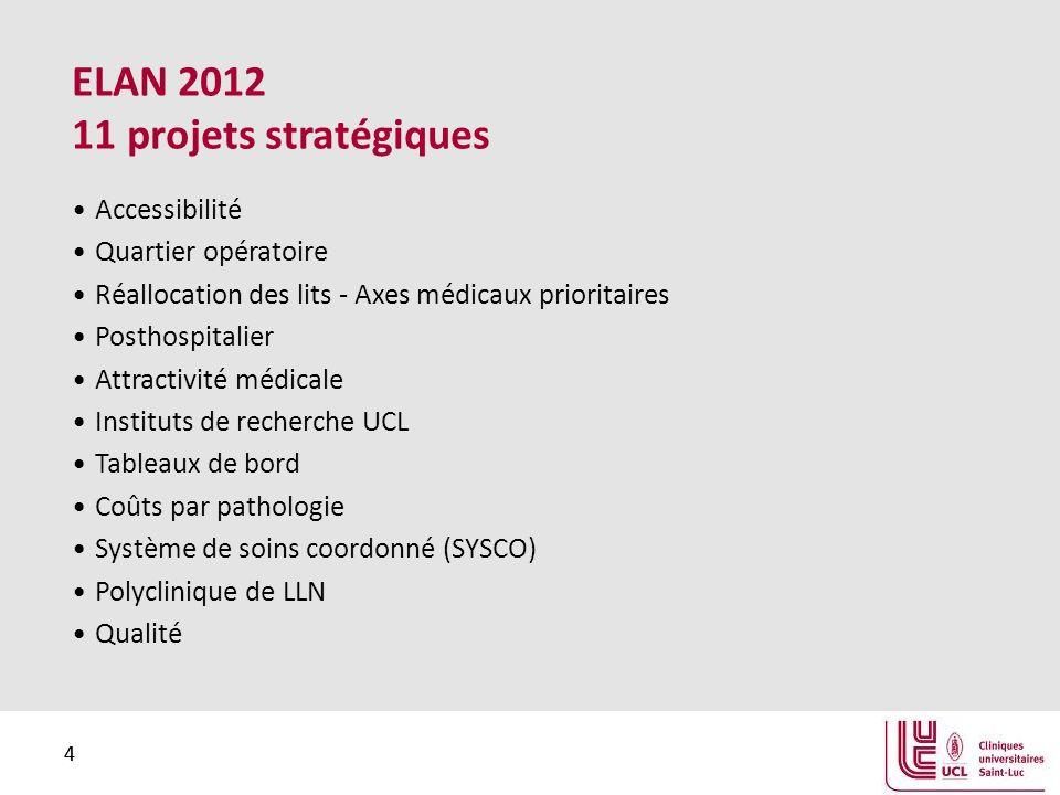 4 4 ELAN 2012 11 projets stratégiques Accessibilité Quartier opératoire Réallocation des lits - Axes médicaux prioritaires Posthospitalier Attractivit