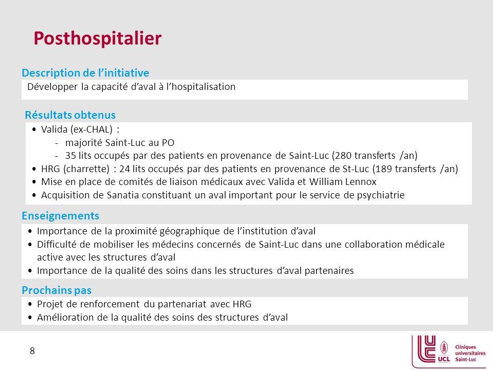 8 Posthospitalier Développer la capacité daval à lhospitalisation Description de linitiative Valida (ex-CHAL) : -majorité Saint-Luc au PO -35 lits occupés par des patients en provenance de Saint-Luc (280 transferts /an) HRG (charrette) : 24 lits occupés par des patients en provenance de St-Luc (189 transferts /an) Mise en place de comités de liaison médicaux avec Valida et William Lennox Acquisition de Sanatia constituant un aval important pour le service de psychiatrie Résultats obtenus Importance de la proximité géographique de linstitution daval Difficulté de mobiliser les médecins concernés de Saint-Luc dans une collaboration médicale active avec les structures daval Importance de la qualité des soins dans les structures daval partenaires Enseignements Projet de renforcement du partenariat avec HRG Amélioration de la qualité des soins des structures daval Prochains pas
