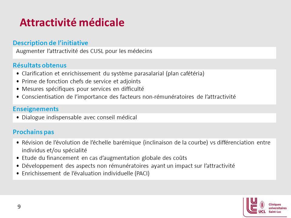 9 9 Attractivité médicale Augmenter lattractivité des CUSL pour les médecins Description de linitiative Clarification et enrichissement du système par