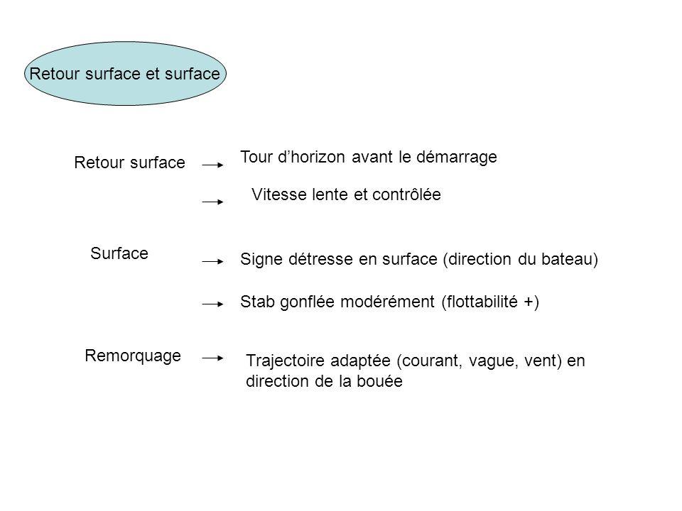 Retour surface et surface Retour surface Tour dhorizon avant le démarrage Vitesse lente et contrôlée Surface Signe détresse en surface (direction du b