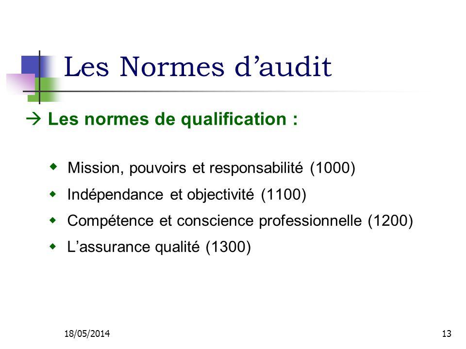 Les Normes daudit Les normes de qualification : Mission, pouvoirs et responsabilité (1000) Indépendance et objectivité (1100) Compétence et conscience professionnelle (1200) Lassurance qualité (1300) 18/05/201413