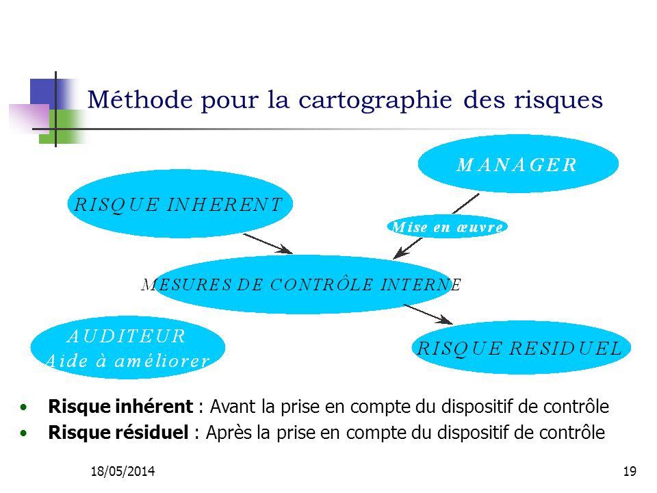 Méthode pour la cartographie des risques 18/05/201419 Risque inhérent : Avant la prise en compte du dispositif de contrôle Risque résiduel : Après la prise en compte du dispositif de contrôle