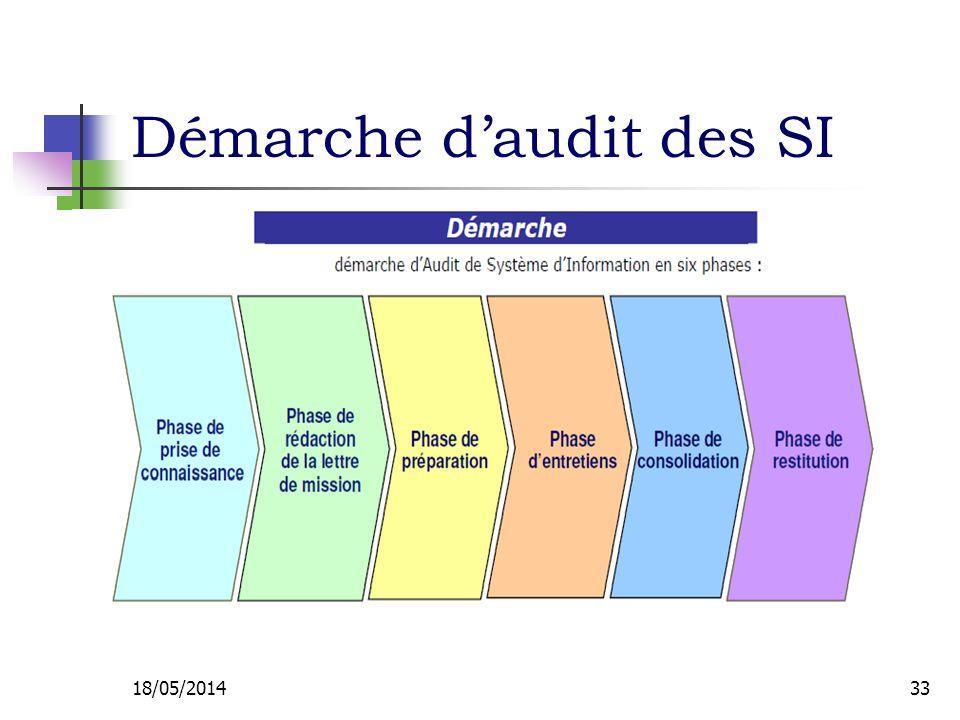 Démarche daudit des SI 18/05/201433