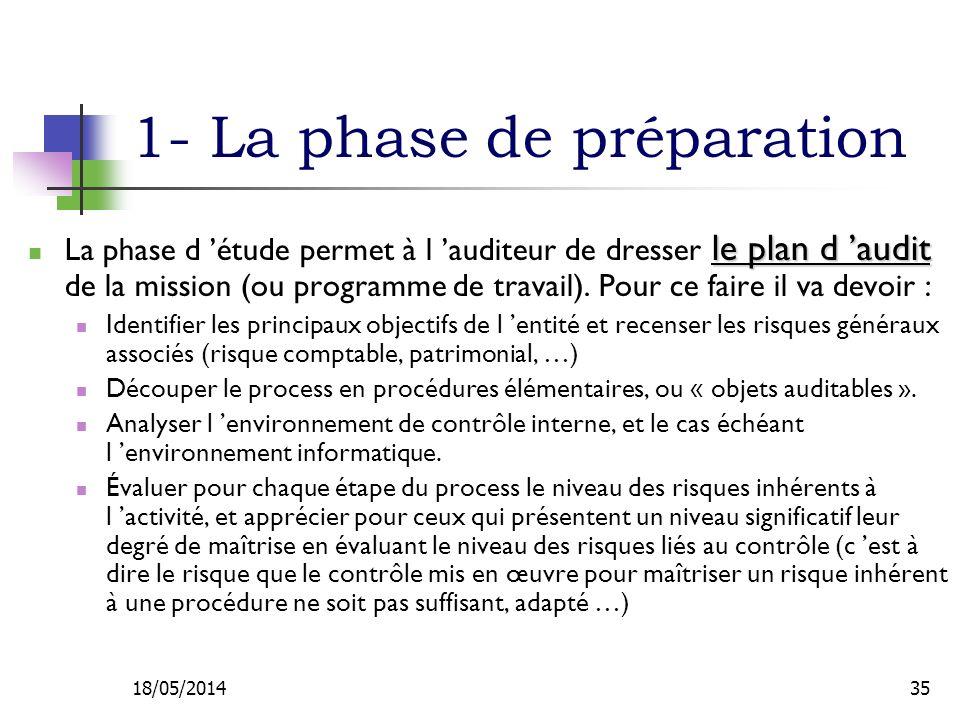 1- La phase de préparation le plan d audit La phase d étude permet à l auditeur de dresser le plan d audit de la mission (ou programme de travail).
