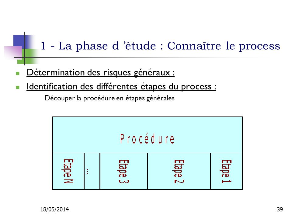 1 - La phase d étude : Connaître le process Détermination des risques généraux : Identification des différentes étapes du process : Découper la procédure en étapes générales 18/05/201439
