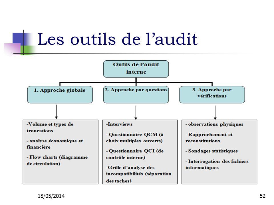 Les outils de laudit 18/05/201452