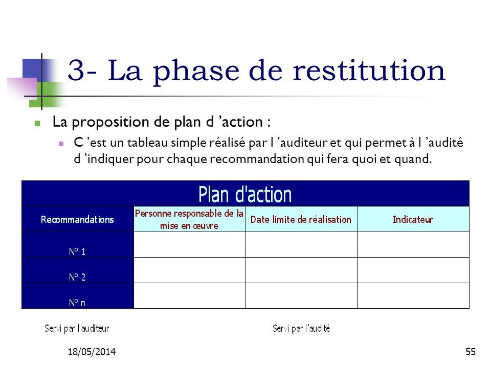 3- La phase de restitution La proposition de plan d action : C est un tableau simple réalisé par l auditeur et qui permet à l audité d indiquer pour chaque recommandation qui fera quoi et quand.