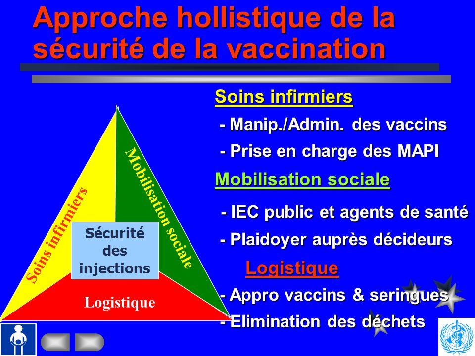 Composantes de la Sécurité de la Vaccination Bonnes Pratiques dInjection Approvisionnement en seringues et en vaccins sûrs Surveillance et prise en ch