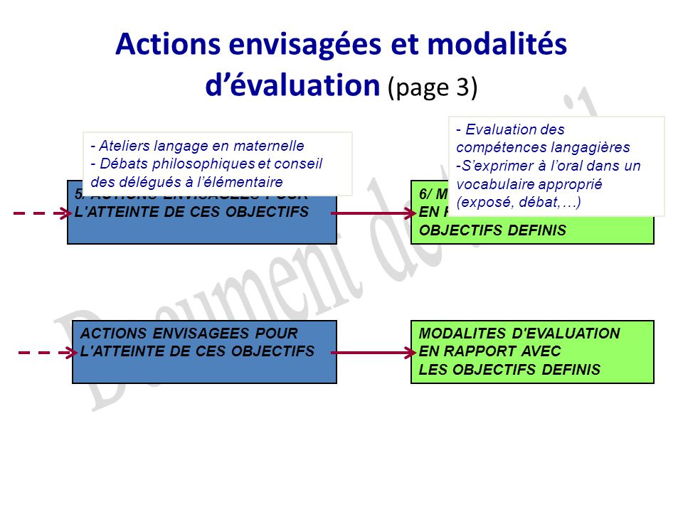 Orientations pédagogiques et objectifs dapprentissage (page 2) 3/ ORIENTATIONS PEDAGOGIQUES PRIORITAIRES DANS LE RESPECT DES COMPETENCES DEFINIES POUR LES PALIERS DU SOCLE COMMUN 4/ OBJECTIFS D APPRENTISSAGE SPECIFIQUES POUR CHACUNE DES COMPETENCES PRIORITAIRES ORIENTATIONS PRIORITAIRES EDUCATIVES EN LIEN AVEC LA VIE DE LECOLE OBJECTIFS SPECIFIQUES POUR CHACUNE DES ORIENTATIONS PRIORITAIRES EDUCATIVES C1- la maîtrise de la langue française Mobiliser la langue orale pour communiquer, émettre des hypothèses, justifier des réponses, organiser une démarche