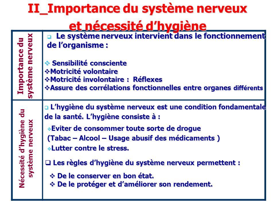 Importance du système nerveux Nécessité dhygiène du système nerveux II_Importance du système nerveux et nécessité dhygiène Le système nerveux intervie