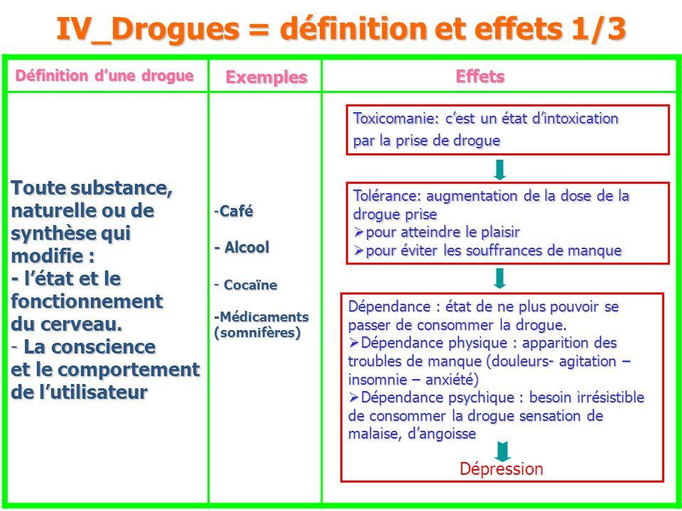 IV_Drogues = définition et effets 1/3 Définition dune drogue Toute substance, naturelle ou de synthèse qui modifie : - létat et le fonctionnement du c
