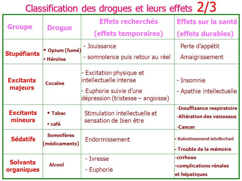 Classification des drogues et leurs effets 2/3 Groupe Drogue Effets recherchés (effets temporaires) Effets sur la santé (effets durables) Stupéfiants
