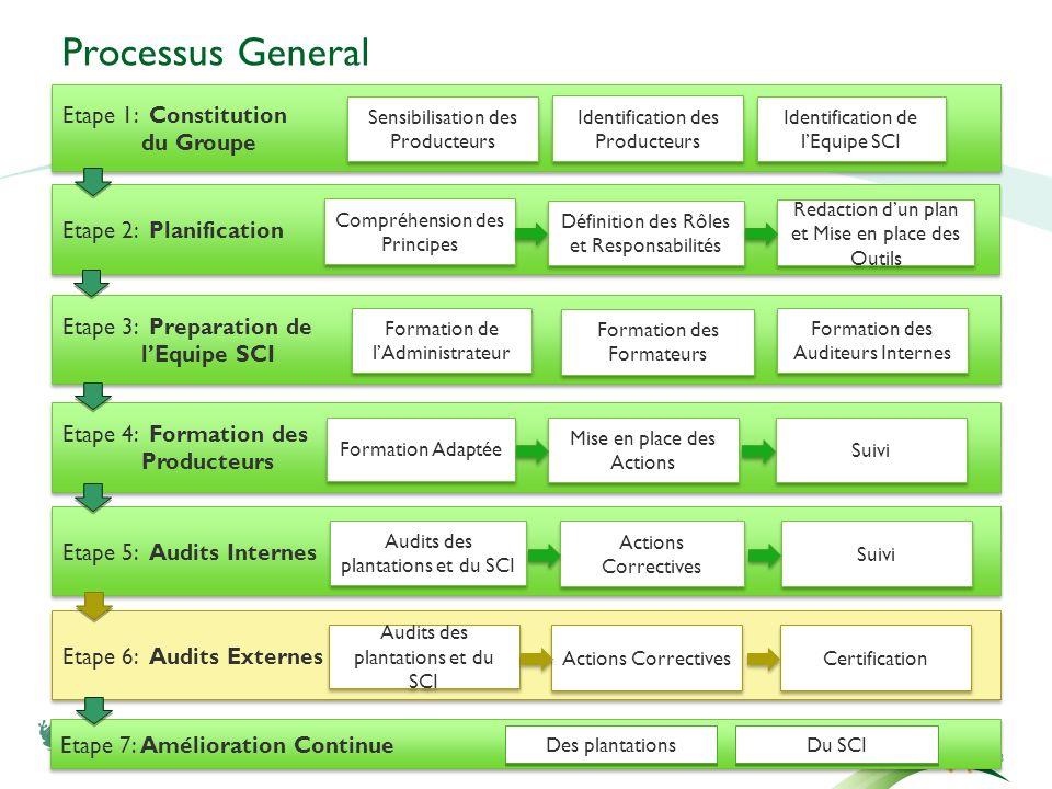 Processus General 3 Etape 1: Constitution du Groupe Etape 1: Constitution du Groupe Identification des Producteurs Sensibilisation des Producteurs Ide
