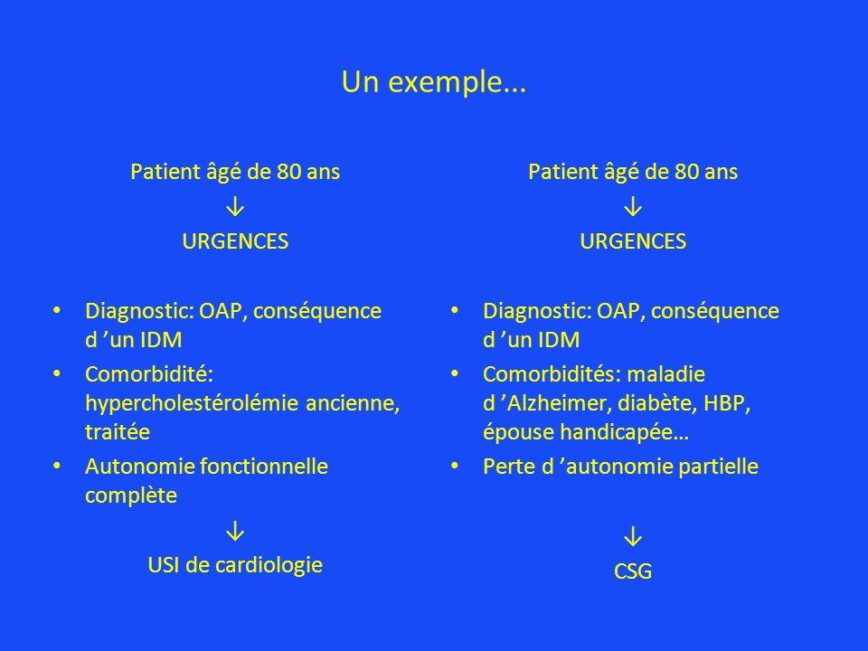 Un exemple... Patient âgé de 80 ans URGENCES Diagnostic: OAP, conséquence d un IDM Comorbidité: hypercholestérolémie ancienne, traitée Autonomie fonct