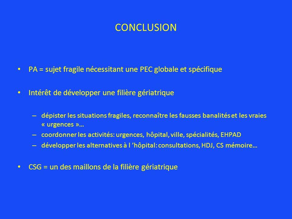 CONCLUSION PA = sujet fragile nécessitant une PEC globale et spécifique Intérêt de développer une filière gériatrique – dépister les situations fragil