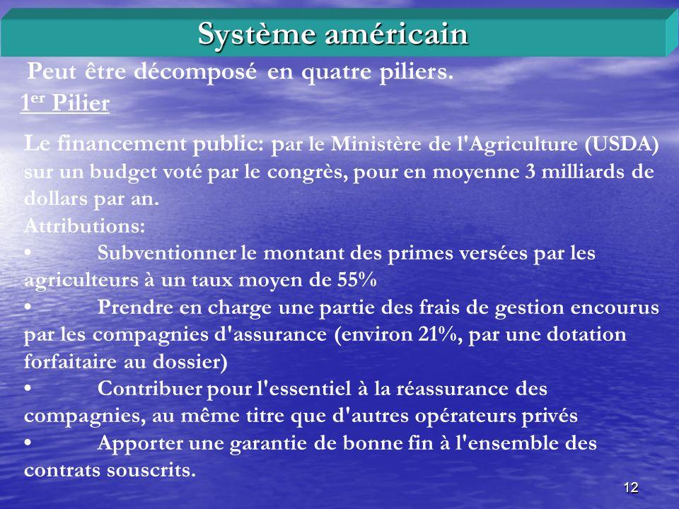 12 Peut être décomposé en quatre piliers. 1 er Pilier Système américain Le financement public: p ar le Ministère de l'Agriculture (USDA) sur un budget
