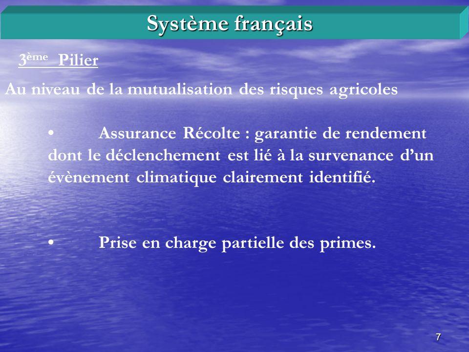 8 Exemple de tarification: lassurance grêle sur récolte Système français Tarification de la prime et franchise pour l assurance grêle Classe de cultures Taux de prime Taux de franchise Classe I (blé) 1% de 5% en céréales… Classe II (orge, avoine, maïs) 1,50% Classe III ( oléo - protéagineux ) 3% Classe IV (vignes) 4% Classe V à VIII (cultures maraîchères) 2,5% à 6% Classe IX (fruits) 6% à 18% à 20% en fruits